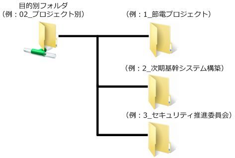 sharing-server-move5