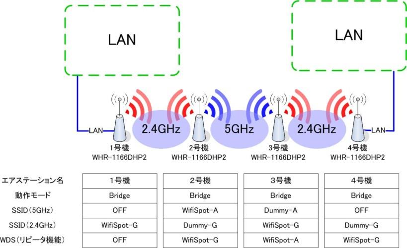 無線LANを2段以上中継3