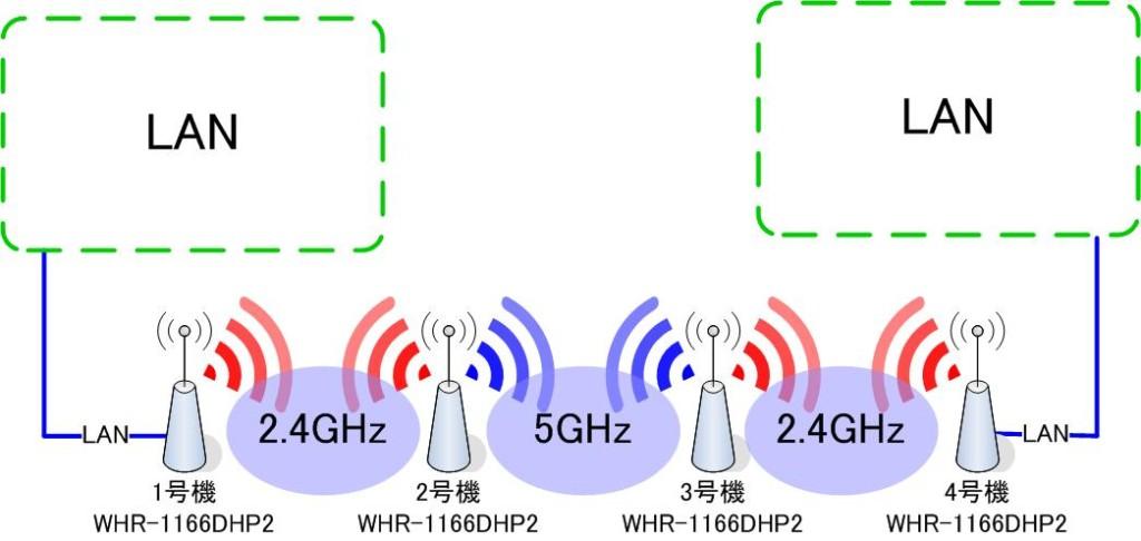 無線LANを2段以上中継2