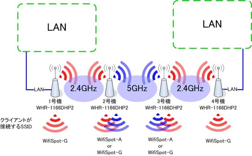 無線LANを2段以上中継4