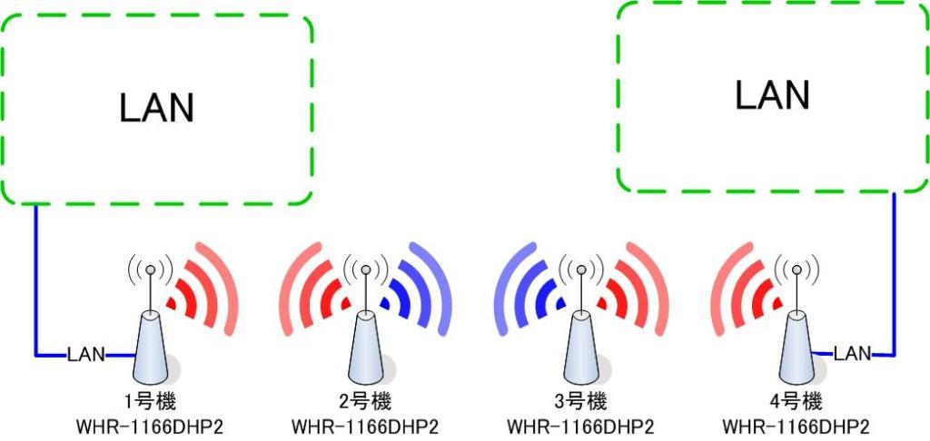 無線LANを2段以上中継1